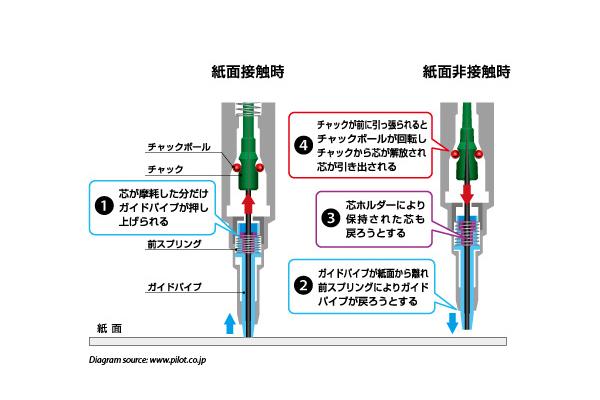 Pilot Automac Mechanical Pencil - 0.5 mm - Diamond Silver Body - PILOT HAT-3SR-DS