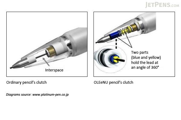 Platinum OLEeNu Lead Breakage Prevention Mechanical Pencil - 0.5 mm - Yellow Body - PLATINUM MOL-200 68