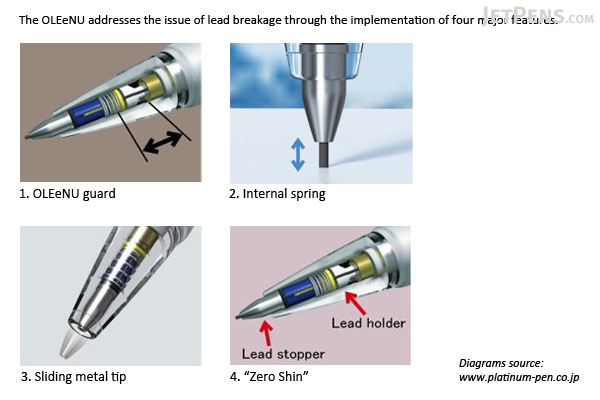Platinum OLEeNu High Grade Lead Breakage Prevention Mechanical Pencil - 0.5 mm - Gun Metal Body - PLATINUM MOL-1000 98