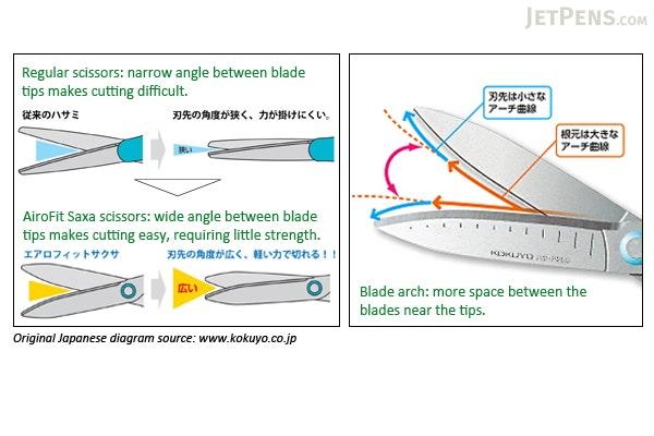 Kokuyo AiroFit Saxa Scissors - Wide Handle - Red (Pink) - KOKUYO HASA-250R