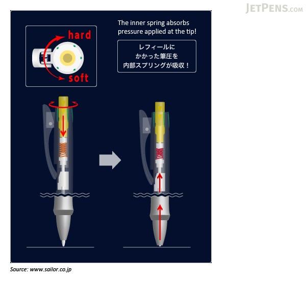 Sailor G-Free Ballpoint Pen - 0.7 mm - Green (Jupiter) - SAILOR 16-5311-260