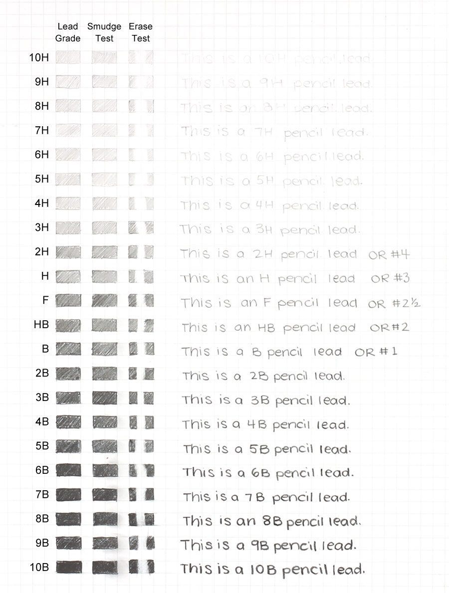 Pencil hardness grading scale