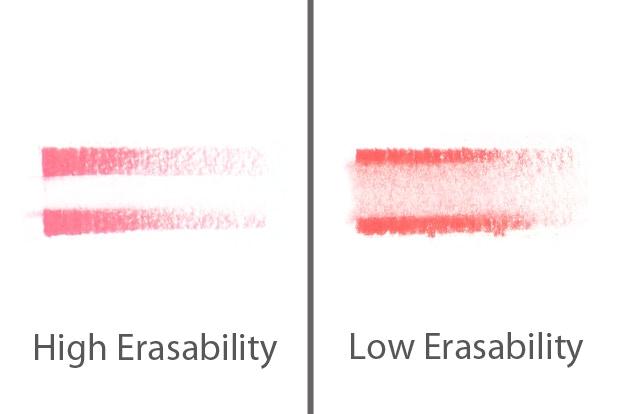Erasability